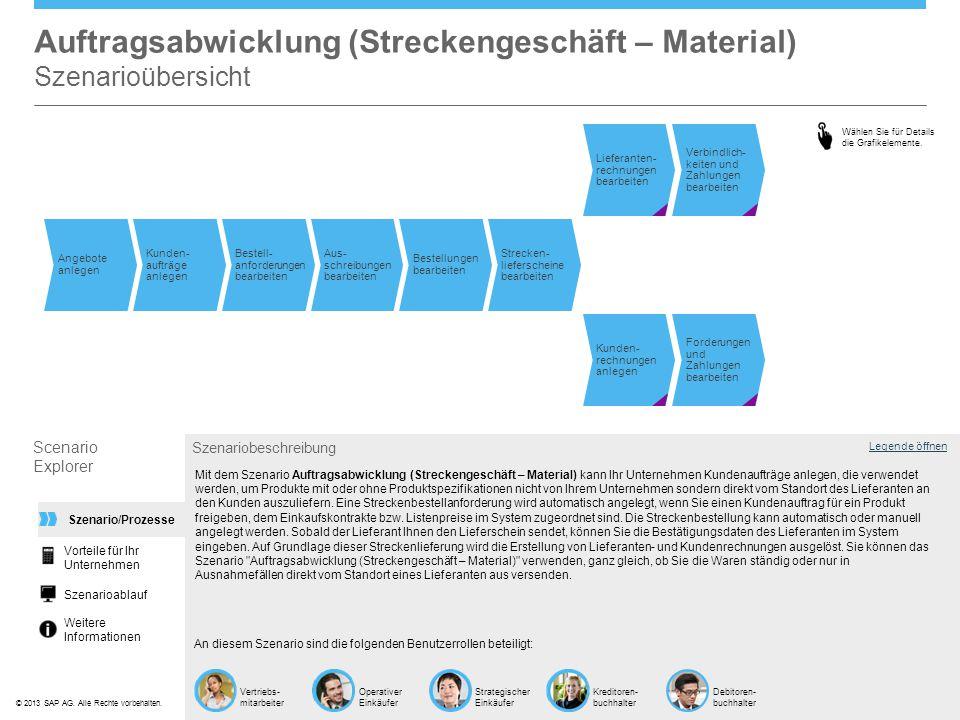 ©© 2013 SAP AG. Alle Rechte vorbehalten. Auftragsabwicklung (Streckengeschäft – Material) Szenarioübersicht Legende öffnen Szenariobeschreibung An die