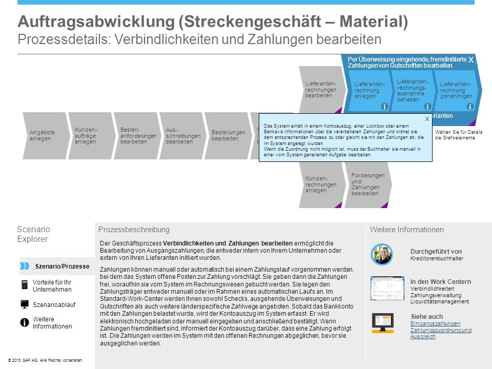 ©© 2013 SAP AG. Alle Rechte vorbehalten. Lieferanten- rechnungen bearbeiten Per Überweisung eingehende, fremdinitiierte Zahlungen von Gutschriften bea
