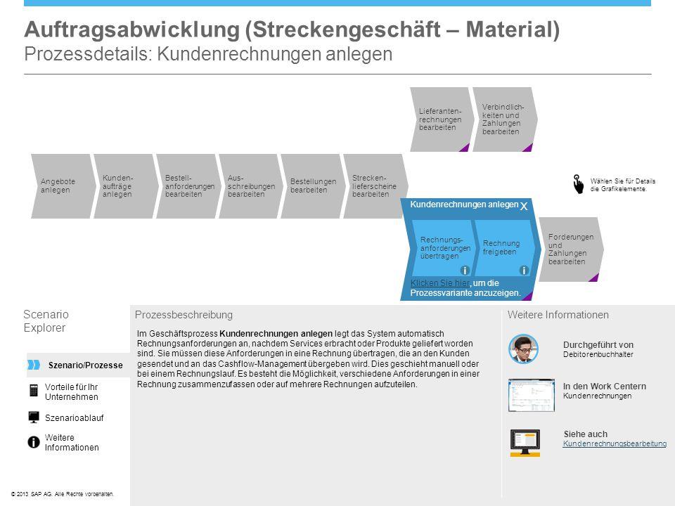 ©© 2013 SAP AG. Alle Rechte vorbehalten. Strecken- lieferscheine bearbeiten Angebote anlegen Kunden- aufträge anlegen Bestell- anforderungen bearbeite