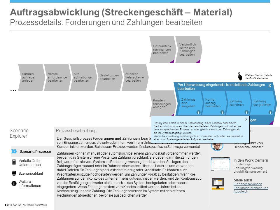 ©© 2013 SAP AG. Alle Rechte vorbehalten. Wählen Sie für Details die Grafikelemente. Per Überweisung eingehende, fremdinitiierte Zahlungen bearbeiten Z