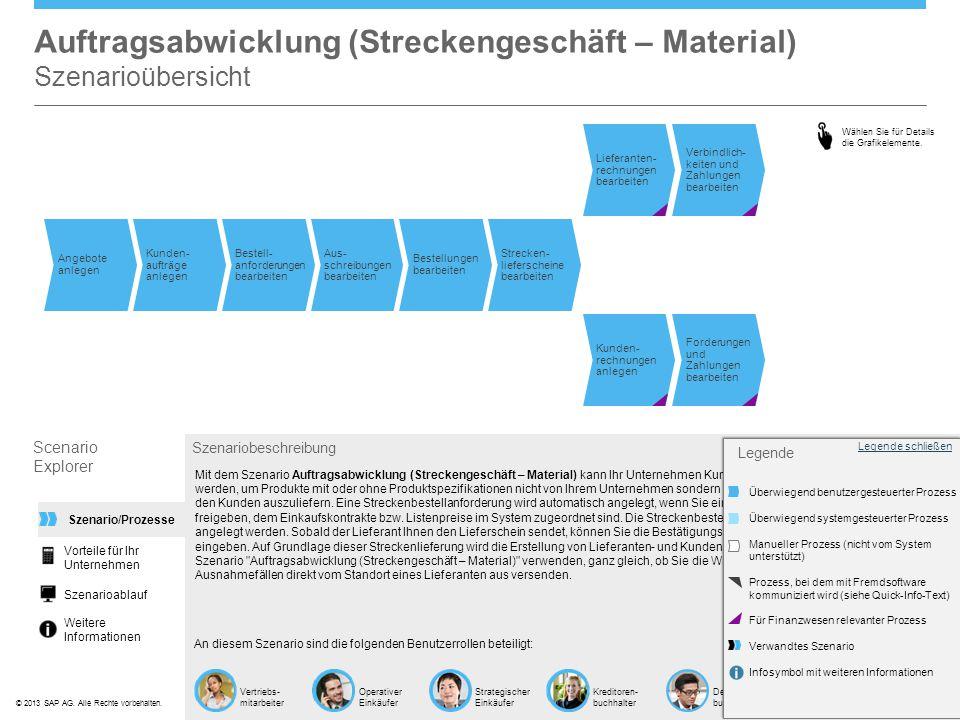 ©© 2013 SAP AG. Alle Rechte vorbehalten. Vertriebs- mitarbeiter Operativer Einkäufer Strategischer Einkäufer Kreditoren- buchhalter Debitoren- buchhal