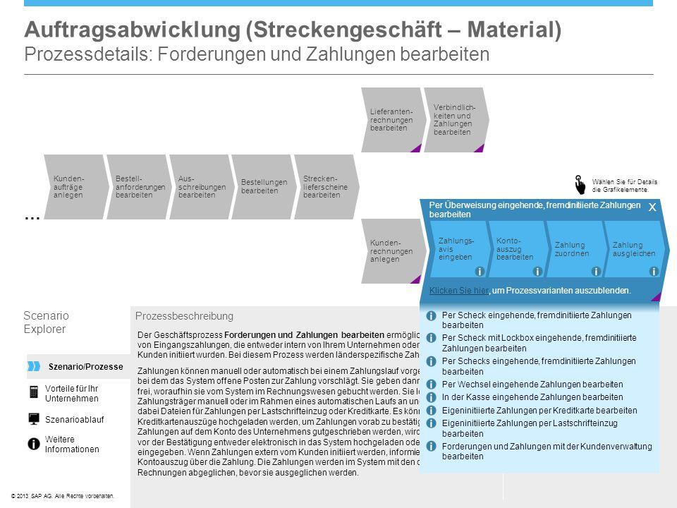 ©© 2013 SAP AG. Alle Rechte vorbehalten. Durchgeführt von Debitorenbuchhalter In den Work Centern Forderungen Zahlungsverwaltung Liquiditätsmanagement