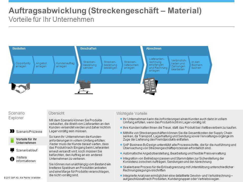 ©© 2013 SAP AG. Alle Rechte vorbehalten. Abrechnen Lieferanten- rechnung empfangen und Rechnung anlegen Verbindlich- keiten und Zahlungen bearbeiten I
