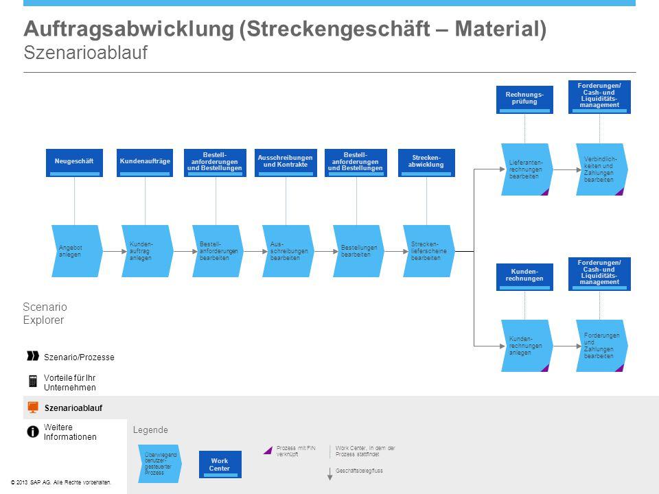 ©© 2013 SAP AG. Alle Rechte vorbehalten. Auftragsabwicklung (Streckengeschäft – Material) Szenarioablauf Legende Scenario Explorer Scenario FlowSzenar