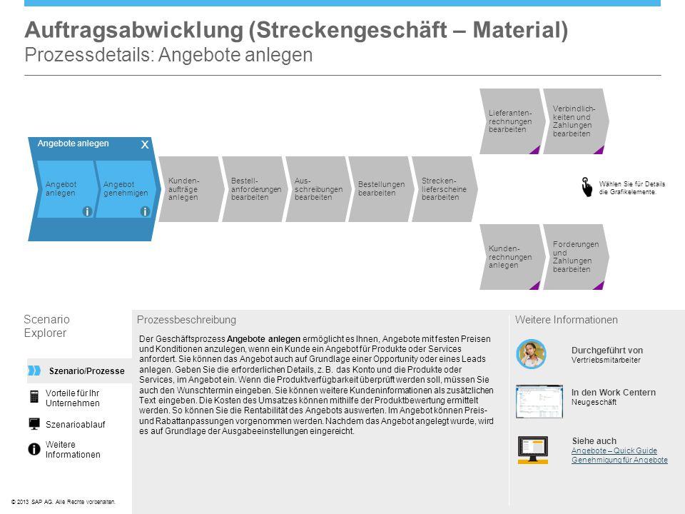 ©© 2013 SAP AG. Alle Rechte vorbehalten. Auftragsabwicklung (Streckengeschäft – Material) Prozessdetails: Angebote anlegen Scenario Explorer Prozessbe