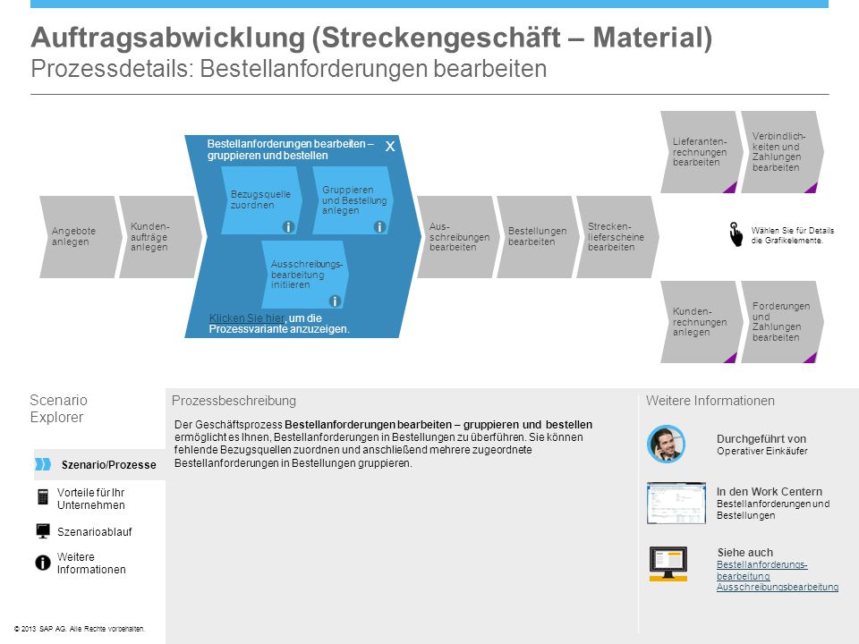 ©© 2013 SAP AG. Alle Rechte vorbehalten. Auftragsabwicklung (Streckengeschäft – Material) Prozessdetails: Bestellanforderungen bearbeiten Scenario Exp
