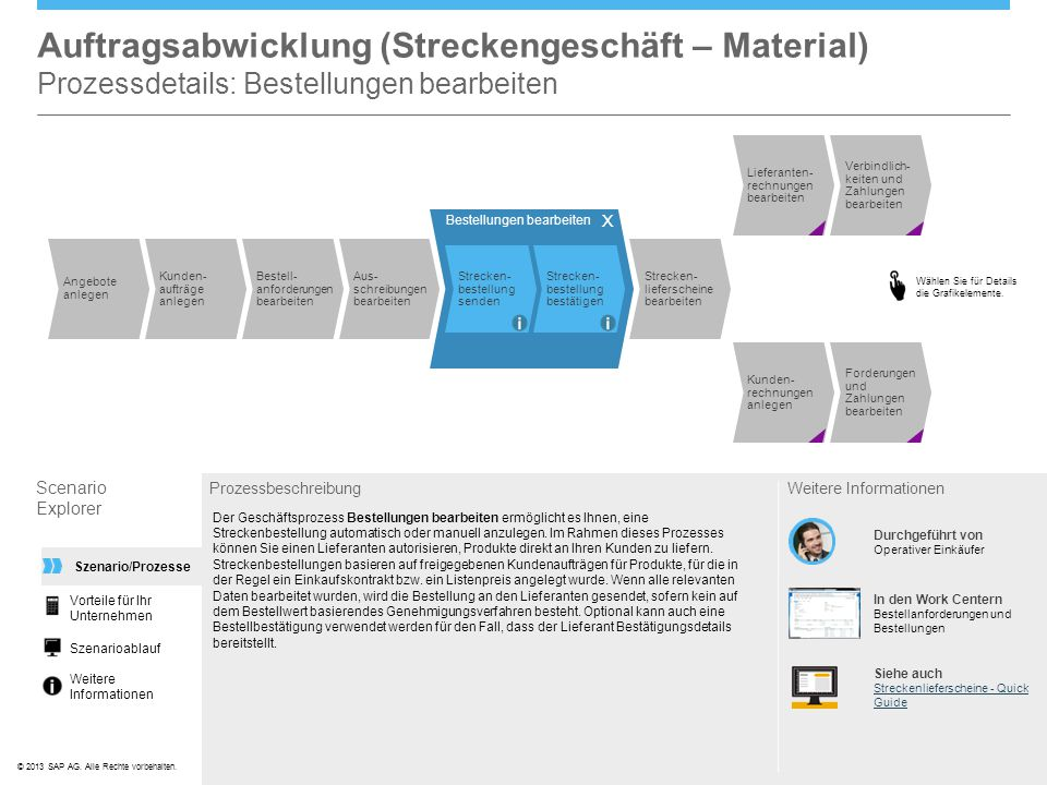 ©© 2013 SAP AG. Alle Rechte vorbehalten. Auftragsabwicklung (Streckengeschäft – Material) Prozessdetails: Bestellungen bearbeiten Scenario Explorer Pr
