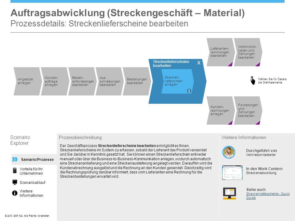 ©© 2013 SAP AG. Alle Rechte vorbehalten. Auftragsabwicklung (Streckengeschäft – Material) Prozessdetails: Streckenlieferscheine bearbeiten Scenario Ex