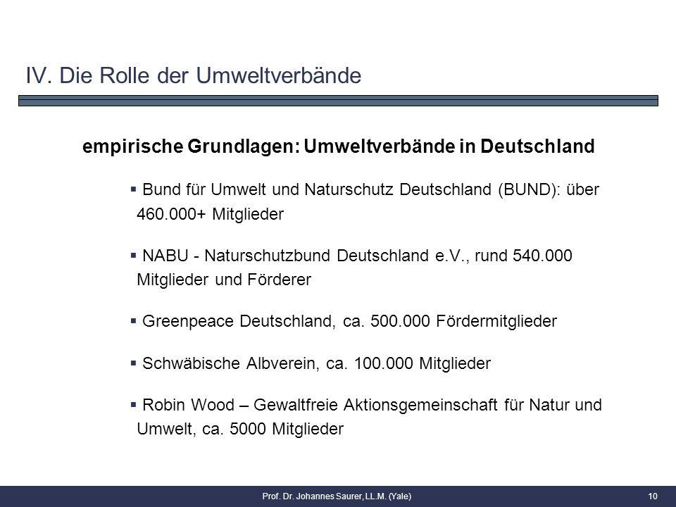 10 empirische Grundlagen: Umweltverbände in Deutschland  Bund für Umwelt und Naturschutz Deutschland (BUND): über 460.000+ Mitglieder  NABU - Naturs