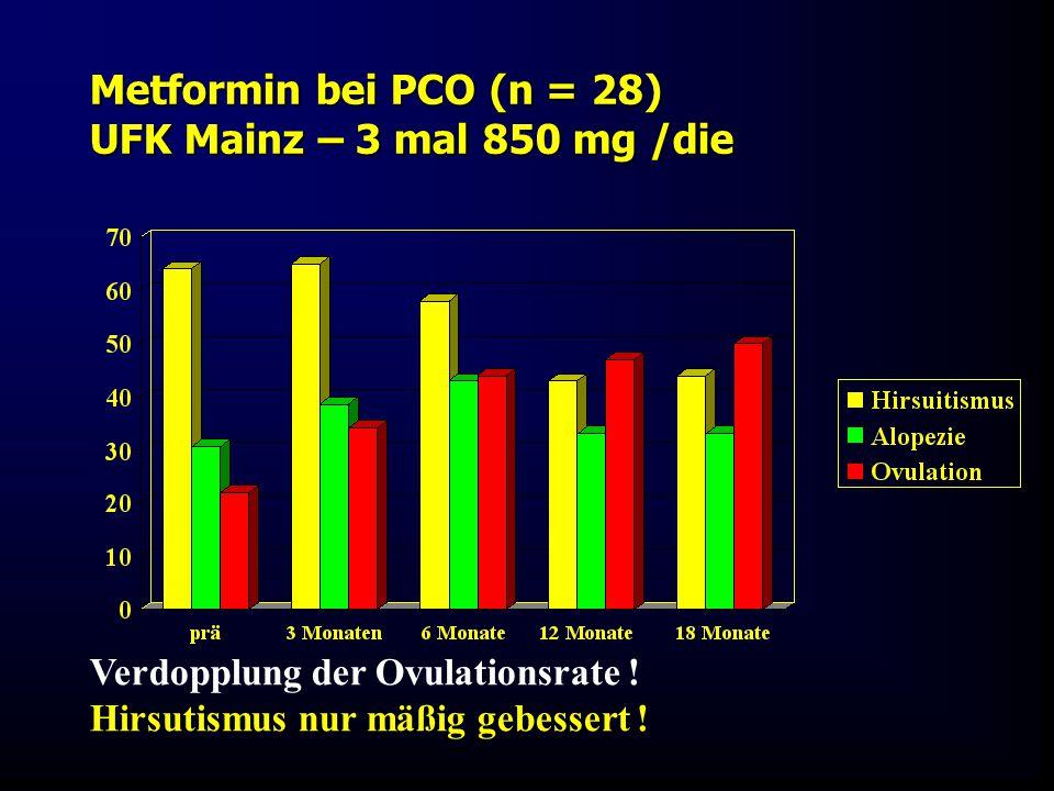Metformin bei PCO (n = 28) UFK Mainz – 3 mal 850 mg /die Verdopplung der Ovulationsrate ! Hirsutismus nur mäßig gebessert !