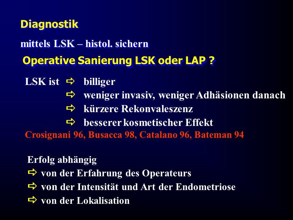 Operative Sanierung LSK oder LAP ? LSK ist  billiger  weniger invasiv, weniger Adhäsionen danach  kürzere Rekonvaleszenz  besserer kosmetischer Ef