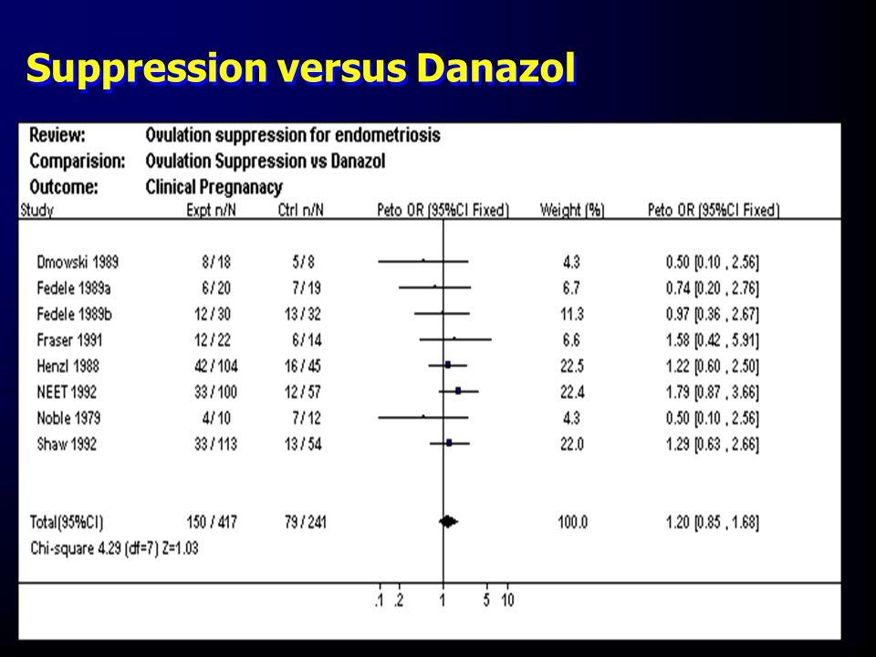 Suppression versus Danazol