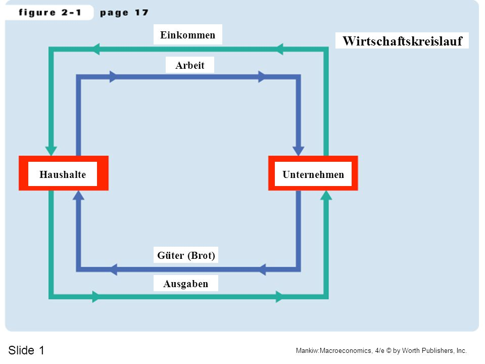 Slide 1 Mankiw:Macroeconomics, 4/e © by Worth Publishers, Inc. Einkommen Arbeit Wirtschaftskreislauf Ausgaben Güter (Brot) UnternehmenHaushalte