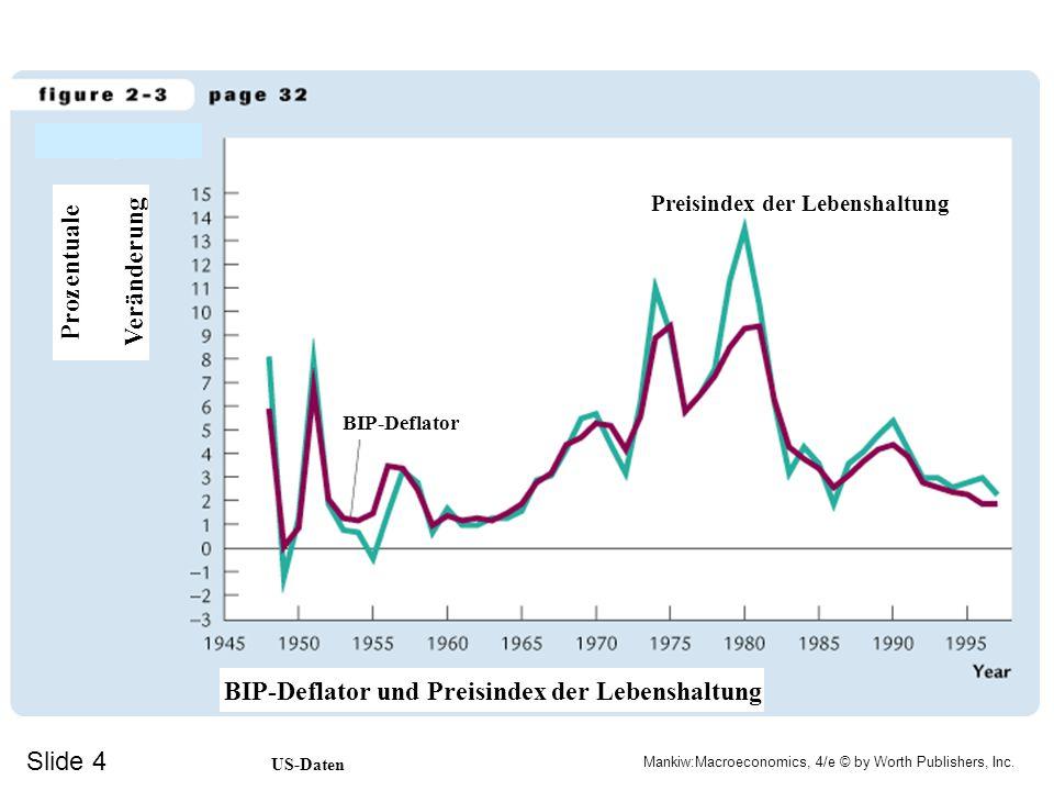 Slide 4 Mankiw:Macroeconomics, 4/e © by Worth Publishers, Inc. BIP-Deflator Preisindex der Lebenshaltung Prozentuale Veränderung BIP-Deflator und Prei
