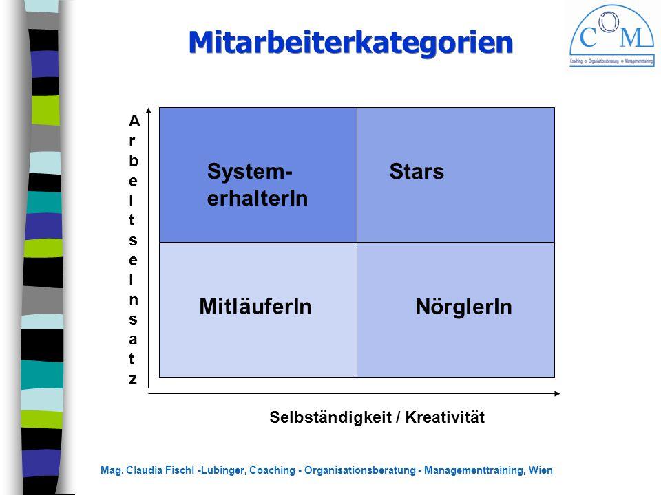 Mag. Claudia Fischl -Lubinger, Coaching - Organisationsberatung - Managementtraining, Wien ArbeitseinsatzArbeitseinsatz Selbständigkeit / Kreativität