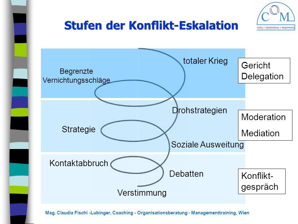 Mag. Claudia Fischl -Lubinger, Coaching - Organisationsberatung - Managementtraining, Wien Stufen der Konflikt-Eskalation Verstimmung Debatten Kontakt