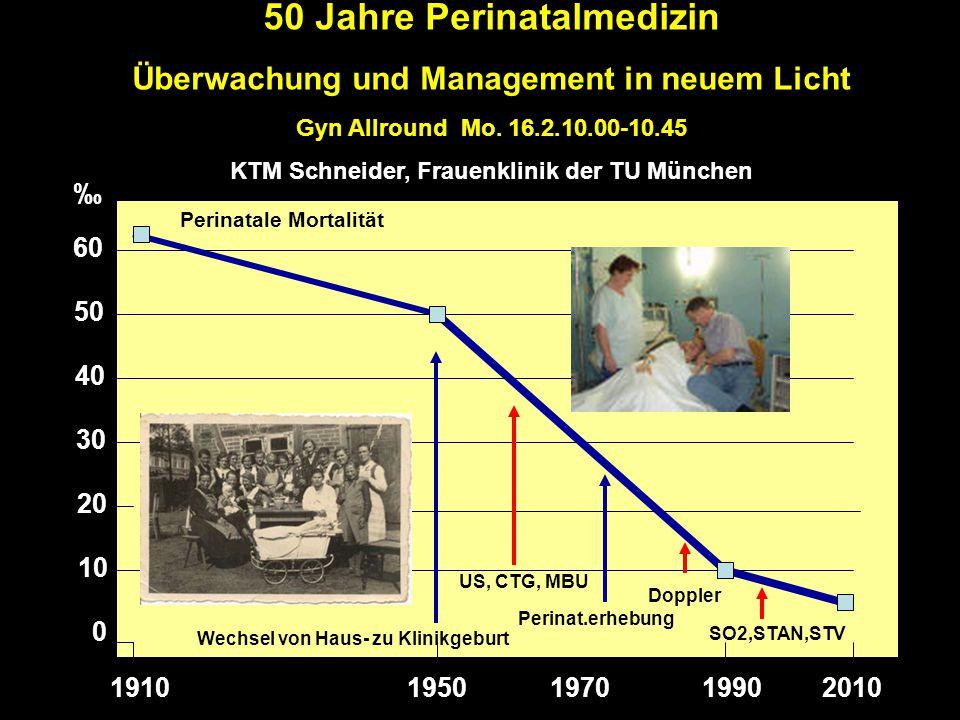 1910195019902010 0 10 20 30 40 50 60 US, CTG, MBU Perinat.erhebung Doppler ‰ SO2,STAN,STV 50 Jahre Perinatalmedizin Überwachung und Management in neue