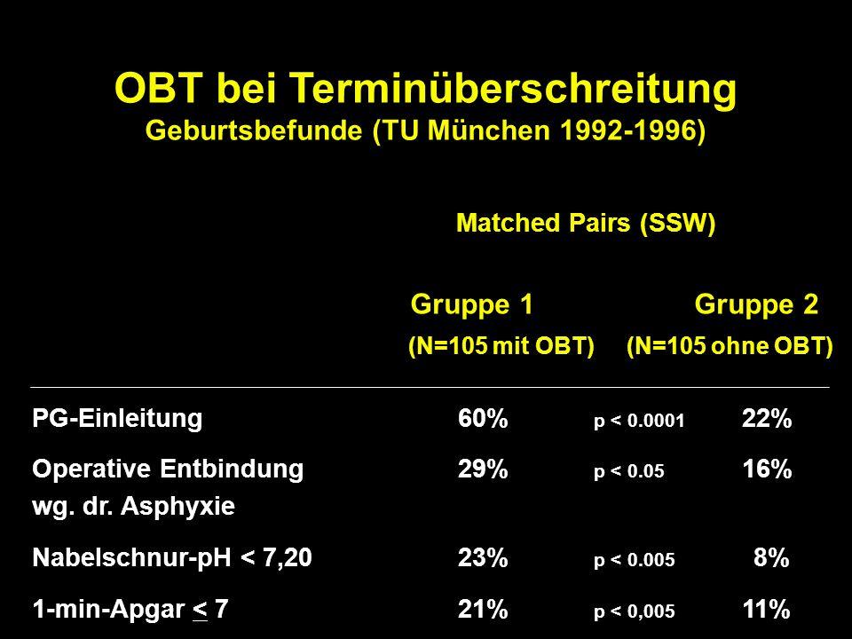OBT bei Terminüberschreitung Geburtsbefunde (TU München 1992-1996) Matched Pairs (SSW) Gruppe 1 Gruppe 2 (N=105 mit OBT) (N=105 ohne OBT) PG-Einleitun