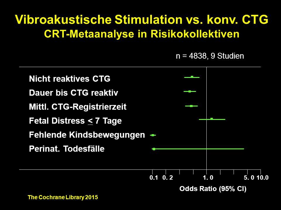 Vibroakustische Stimulation vs. konv. CTG CRT-Metaanalyse in Risikokollektiven 0.10. 21. 010.05. 0 Nicht reaktives CTG Dauer bis CTG reaktiv Mittl. CT