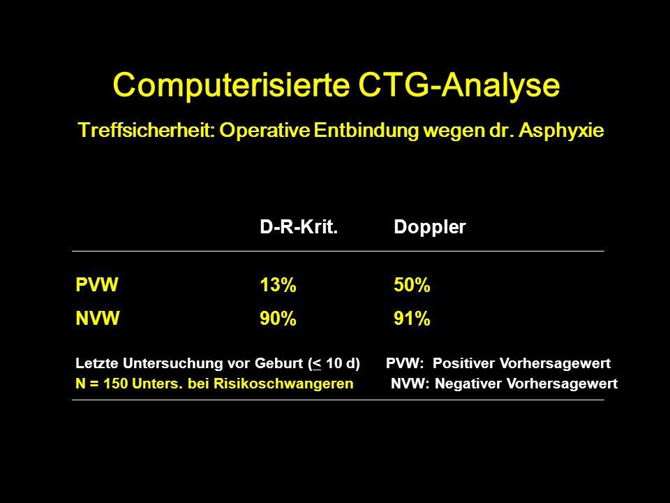 Computerisierte CTG-Analyse Treffsicherheit: Operative Entbindung wegen dr. Asphyxie D-R-Krit.Doppler PVW13% 50% NVW90% 91% Letzte Untersuchung vor Ge