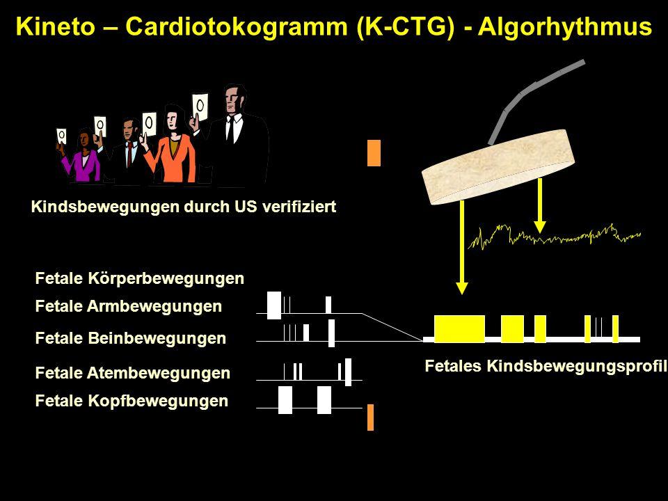 Kineto – Cardiotokogramm (K-CTG) - Algorhythmus Kindsbewegungen durch US verifiziert Fetale Kopfbewegungen Fetale Atembewegungen Fetale Beinbewegungen