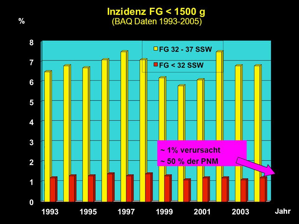Inzidenz FG < 1500 g (BAQ Daten 1993-2005) % Jahr ~ 1% verursacht ~ 50 % der PNM