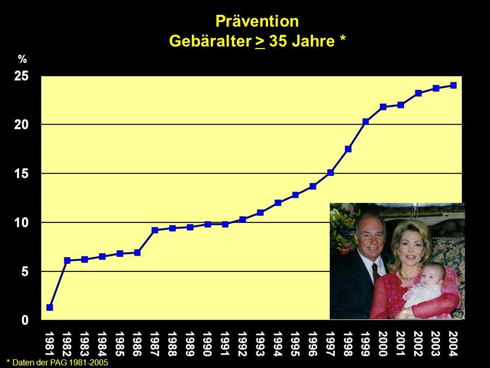 Prävention Gebäralter > 35 Jahre * * Daten der PAG 1981-2005 %