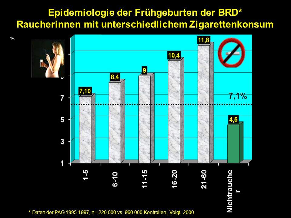 Epidemiologie der Frühgeburten der BRD* Raucherinnen mit unterschiedlichem Zigarettenkonsum * Daten der PAG 1995-1997, n= 220.000 vs. 960.000 Kontroll