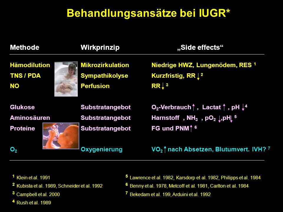 """Behandlungsansätze bei IUGR* MethodeWirkprinzip """"Side effects"""" HämodilutionMikrozirkulationNiedrige HWZ, Lungenödem, RES 1 TNS / PDASympathikolyseKurz"""