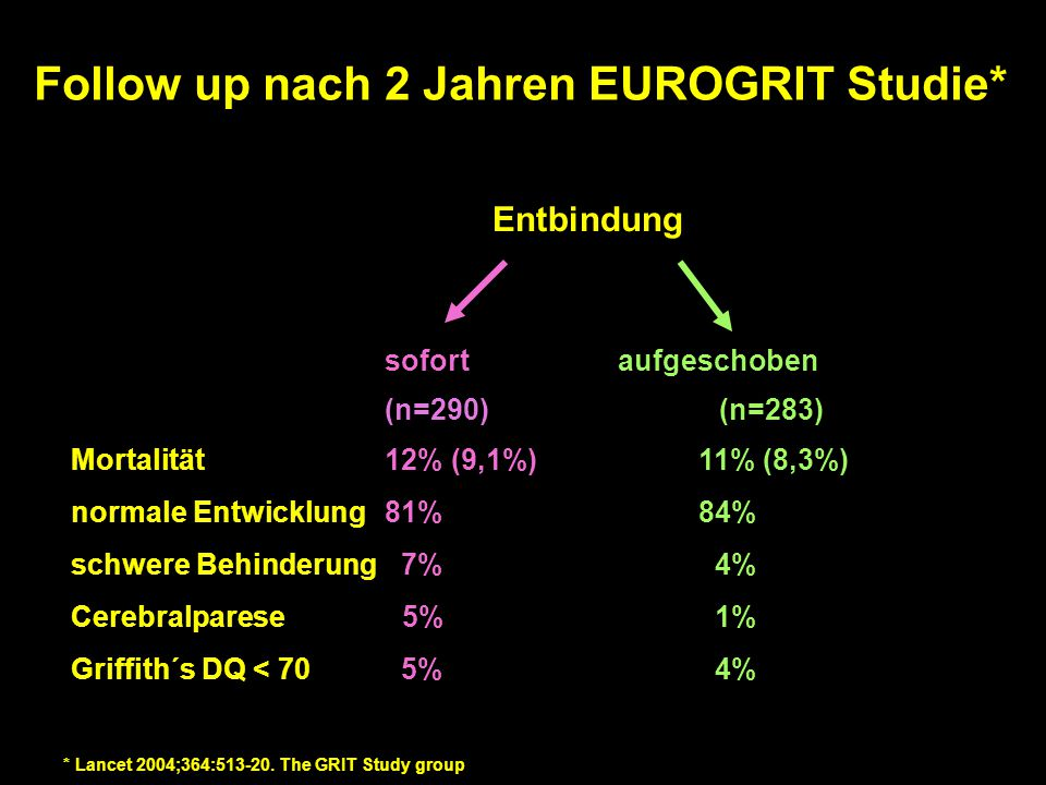 Follow up nach 2 Jahren EUROGRIT Studie* Entbindung sofort aufgeschoben (n=290) (n=283) Mortalität12% (9,1%)11% (8,3%) normale Entwicklung81%84% schwe