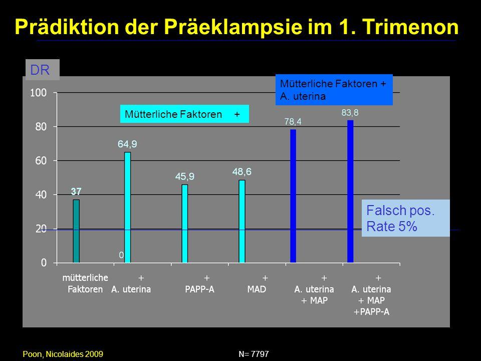 Poon, Nicolaides 2009 DR Mütterliche Faktoren + A. uterina Falsch pos. Rate 5% N= 7797 Prädiktion der Präeklampsie im 1. Trimenon