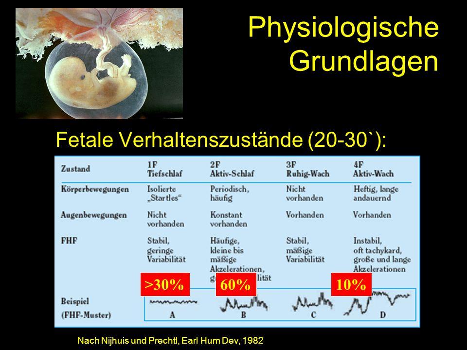 Physiologische Grundlagen Fetale Verhaltenszustände (20-30`): Nach Nijhuis und Prechtl, Earl Hum Dev, 1982 >30%60%10%