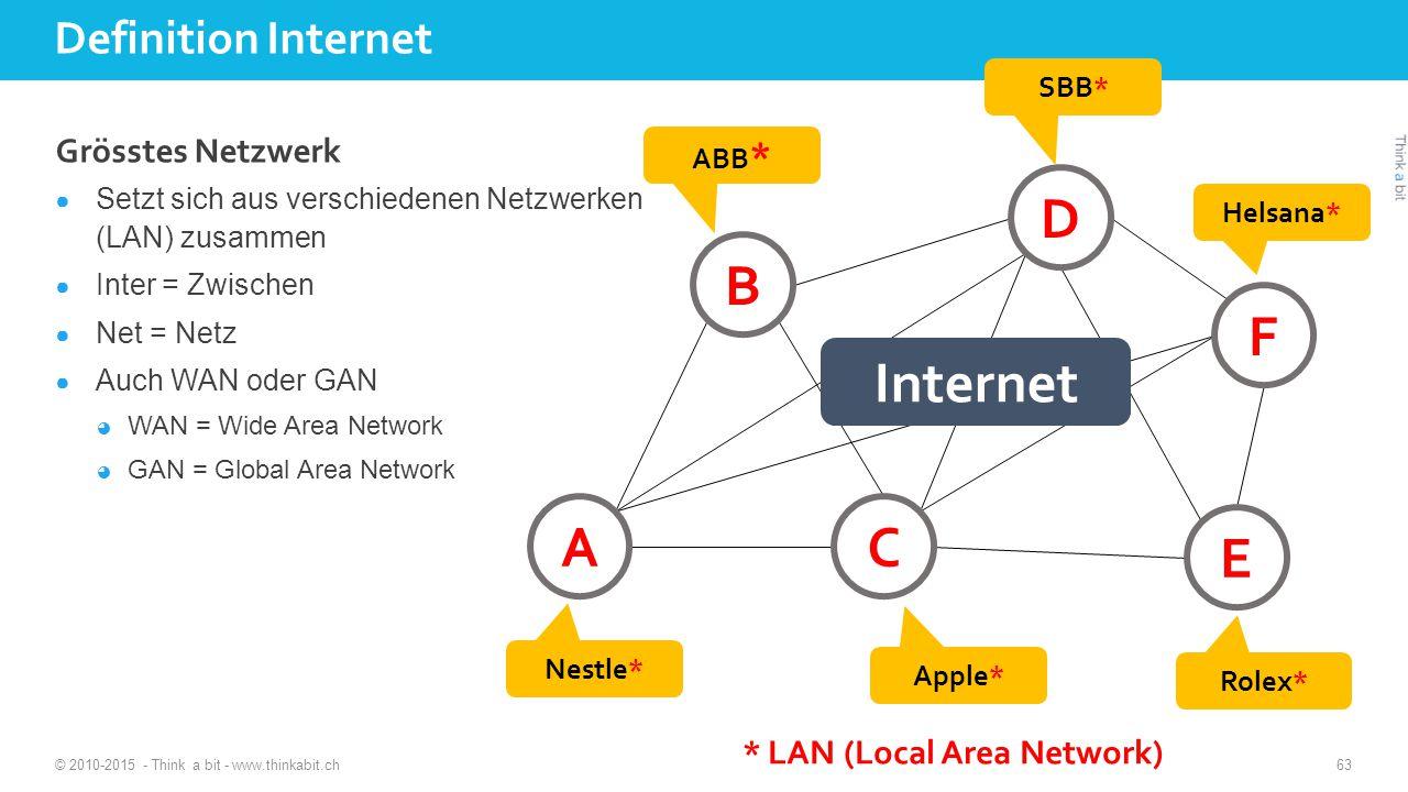 Definition Internet Grösstes Netzwerk ● Setzt sich aus verschiedenen Netzwerken (LAN) zusammen ● Inter = Zwischen ● Net = Netz ● Auch WAN oder GAN ◕ WAN = Wide Area Network ◕ GAN = Global Area Network © 2010-2015 - Think a bit - www.thinkabit.ch 63 B E C A D F ABB * SBB* Nestle* Apple* Rolex* Helsana* Internet * LAN (Local Area Network)