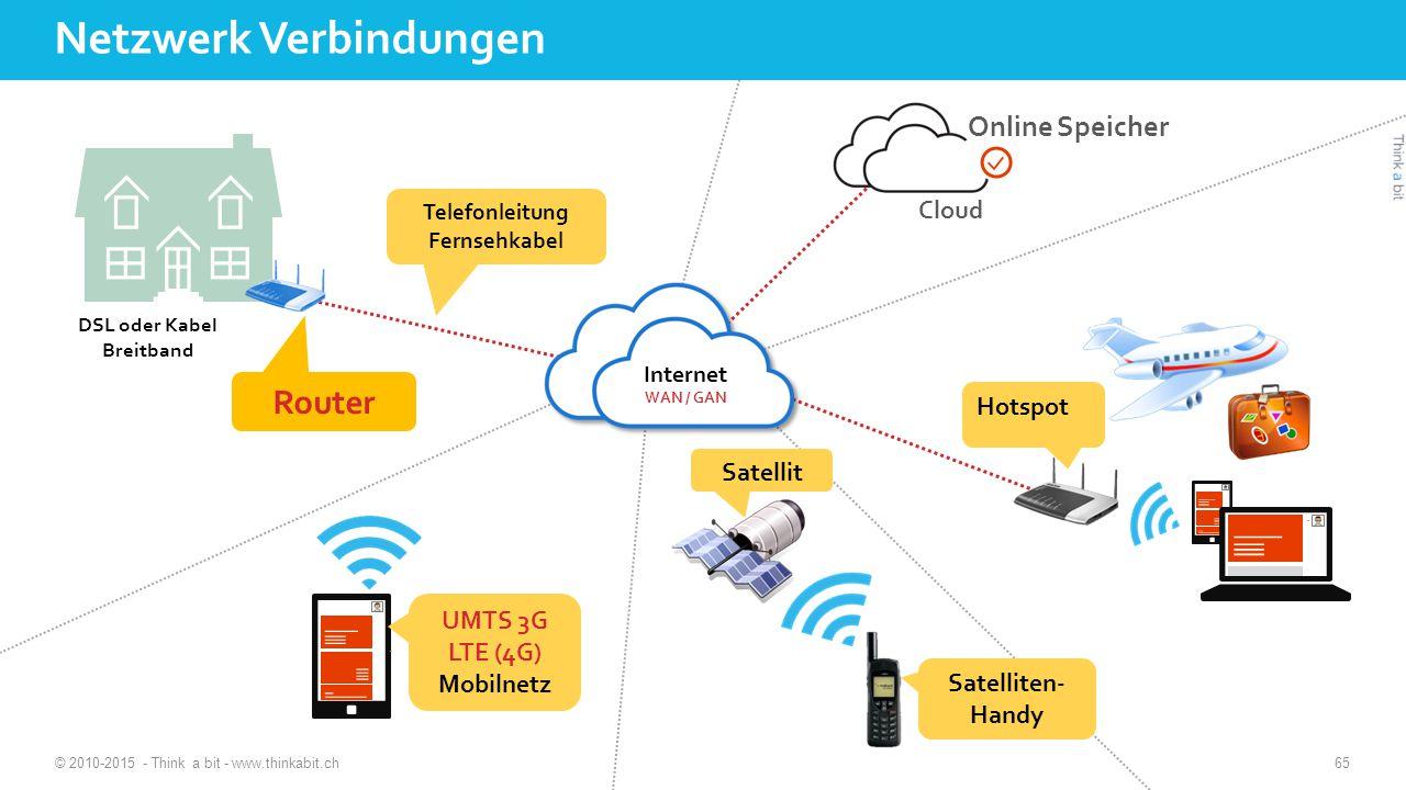 Netzwerk Verbindungen © 2010-2015 - Think a bit - www.thinkabit.ch DSL oder Kabel Breitband Router Telefonleitung Fernsehkabel Cloud Online Speicher UMTS 3G LTE (4G) Mobilnetz Hotspot Satellit Satelliten- Handy 65