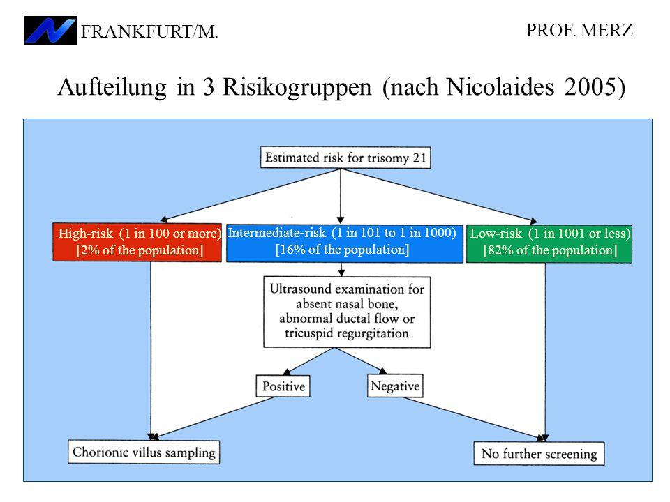 Aufteilung in 3 Risikogruppen (nach Nicolaides 2005) High-risk (1 in 100 or more) [2% of the population] Intermediate-risk (1 in 101 to 1 in 1000) [16% of the population] Low-risk (1 in 1001 or less) [82% of the population] PROF.