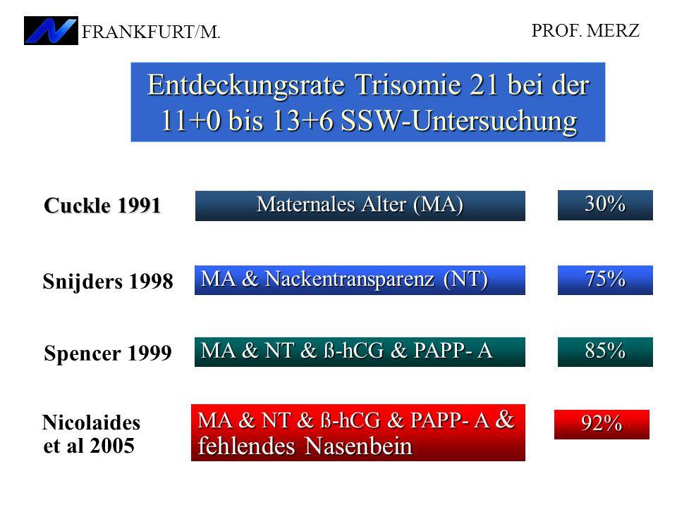 Entdeckungsrate Trisomie 21 bei der 11+0 bis 13+6 SSW-Untersuchung PROF. MERZ FRANKFURT/M. 75% MA & Nackentransparenz (NT) Snijders 1998 92% MA & NT &