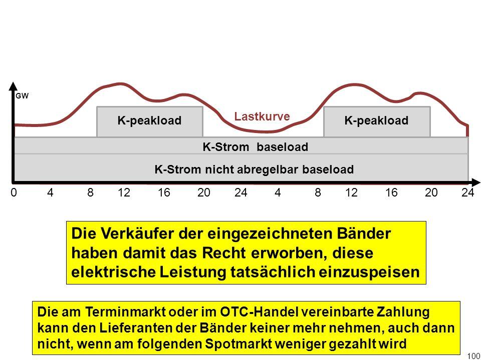 100 0 4 8 12 16 20 24 4 8 12 16 20 24 GW K-Strom baseload K-peakload Die Verkäufer der eingezeichneten Bänder haben damit das Recht erworben, diese el