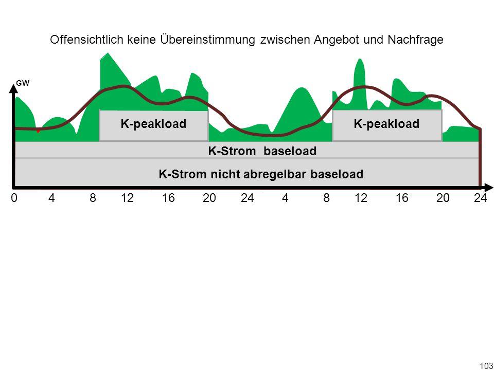 103 0 4 8 12 16 20 24 4 8 12 16 20 24 K-Strom baseload K-peakload GW Offensichtlich keine Übereinstimmung zwischen Angebot und Nachfrage K-Strom nicht