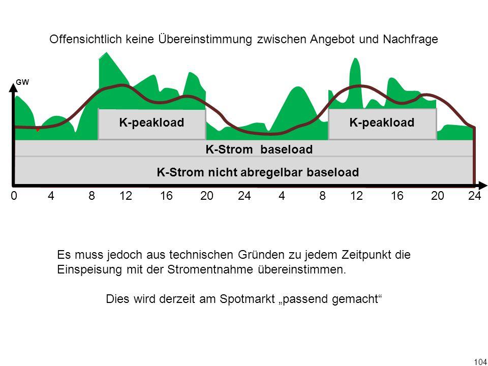 104 0 4 8 12 16 20 24 4 8 12 16 20 24 K-Strom baseload K-peakload GW Offensichtlich keine Übereinstimmung zwischen Angebot und Nachfrage Es muss jedoc