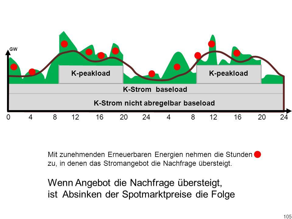 105 0 4 8 12 16 20 24 4 8 12 16 20 24 K-Strom baseload K-peakload GW Mit zunehmenden Erneuerbaren Energien nehmen die Stunden zu, in denen das Stroman