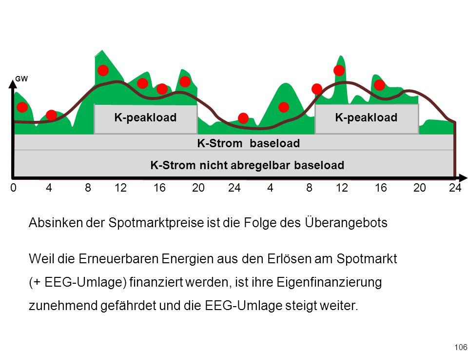 106 0 4 8 12 16 20 24 4 8 12 16 20 24 K-Strom baseload K-peakload GW Absinken der Spotmarktpreise ist die Folge des Überangebots Weil die Erneuerbaren