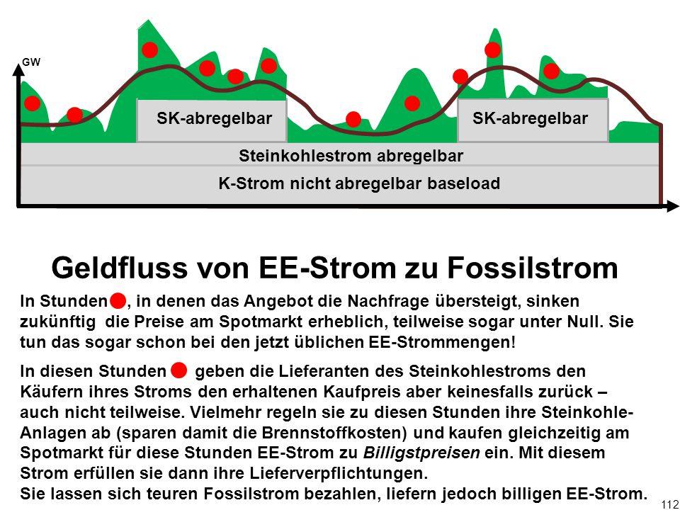 112 Geldfluss von EE-Strom zu Fossilstrom In Stunden, in denen das Angebot die Nachfrage übersteigt, sinken zukünftig die Preise am Spotmarkt erheblic