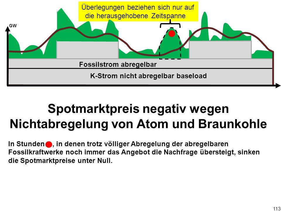 Überlegungen beziehen sich nur auf die herausgehobene Zeitspanne 113 Spotmarktpreis negativ wegen Nichtabregelung von Atom und Braunkohle In Stunden,