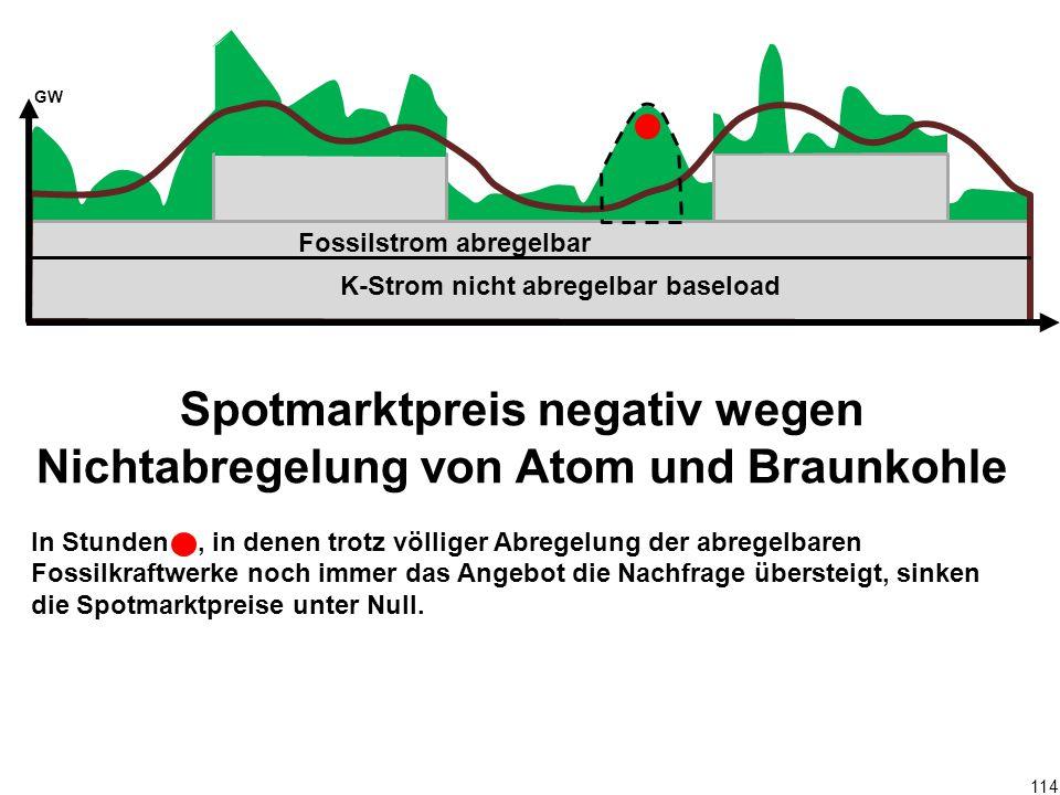 114 Spotmarktpreis negativ wegen Nichtabregelung von Atom und Braunkohle In Stunden, in denen trotz völliger Abregelung der abregelbaren Fossilkraftwe