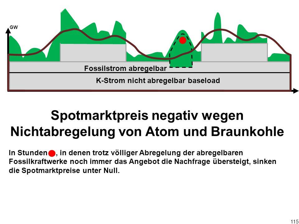 115 Spotmarktpreis negativ wegen Nichtabregelung von Atom und Braunkohle In Stunden, in denen trotz völliger Abregelung der abregelbaren Fossilkraftwe