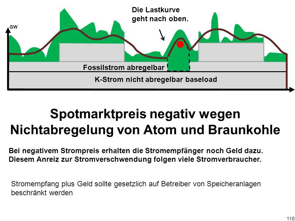 118 Spotmarktpreis negativ wegen Nichtabregelung von Atom und Braunkohle Bei negativem Strompreis erhalten die Stromempfänger noch Geld dazu. Diesem A