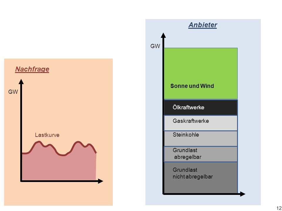 12 Nachfrage GW Lastkurve Anbieter Steinkohle Ölkraftwerke Grundlast abregelbar Grundlast nicht abregelbar GW Sonne und Wind Gaskraftwerke