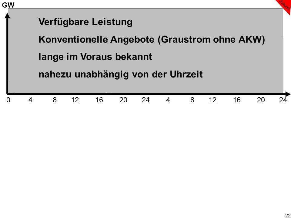 22 0 4 8 12 16 20 24 4 8 12 16 20 24 GW Ölkraftwerke Zukunft Verfügbare Leistung Konventionelle Angebote (Graustrom ohne AKW) lange im Voraus bekannt