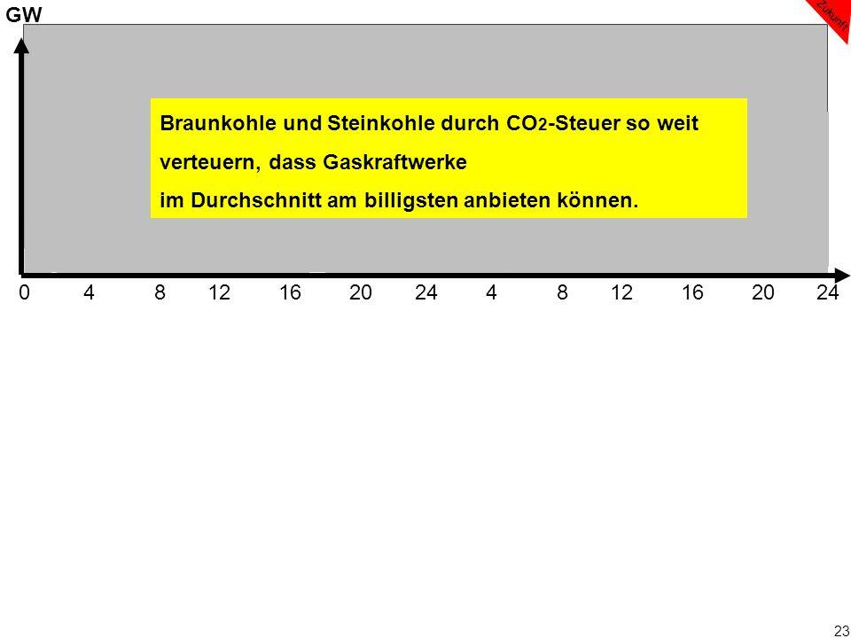 23 0 4 8 12 16 20 24 4 8 12 16 20 24 GW Steinkohle Gaskraftwerke Braunkohle Zukunft Braunkohle und Steinkohle durch CO 2 -Steuer so weit verteuern, da