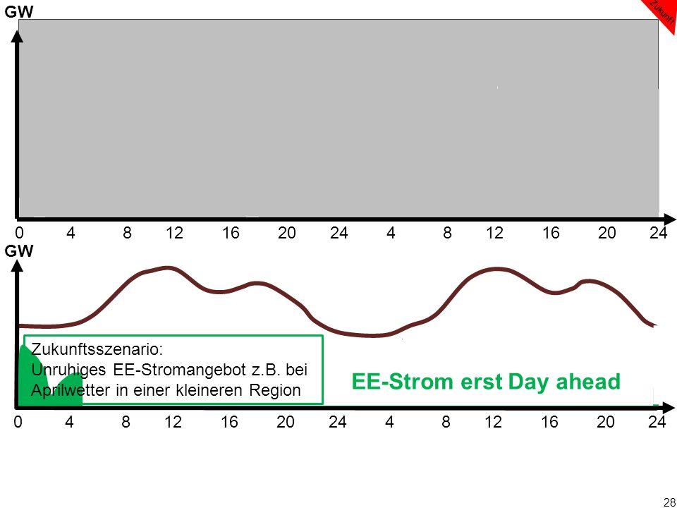 28 0 4 8 12 16 20 24 4 8 12 16 20 24 EE-Strom erst Day ahead GW Zukunftsszenario: Unruhiges EE-Stromangebot z.B. bei Aprilwetter in einer kleineren Re